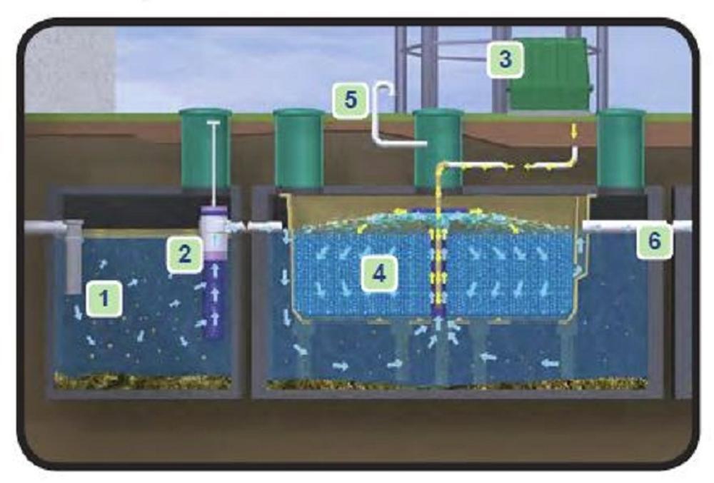 FIITee,BioWater, Water Treatment System ,Sewage Treatment Systems Residential Small Systems